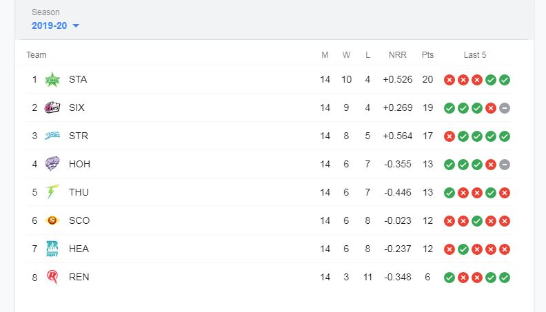 bbl-points-table-2020-2021_31_Dec